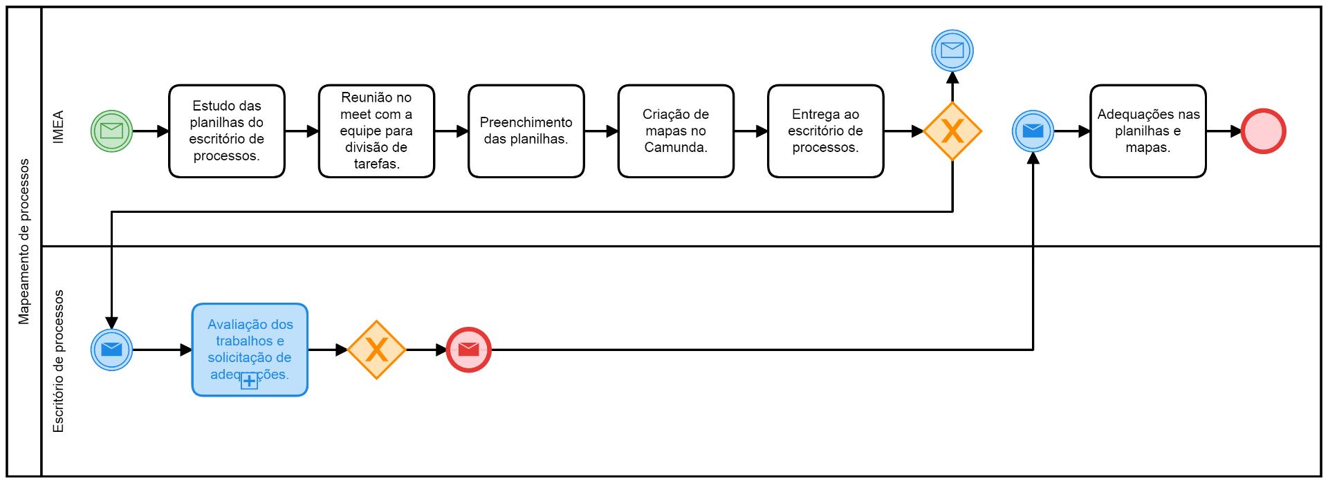 Mapeamento de processos.png