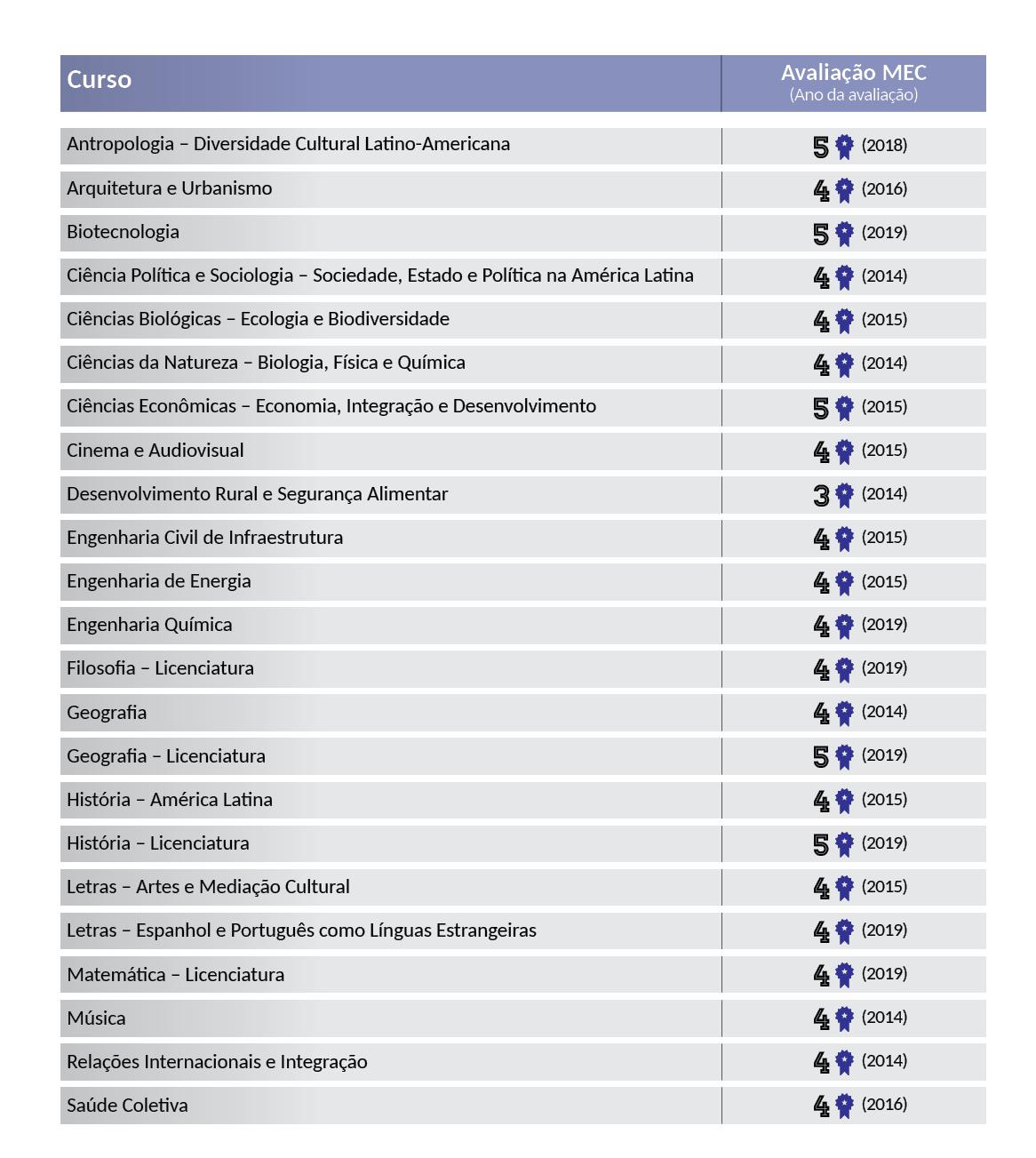 Lista de cursos da UNILA já avaliados pelo MEC