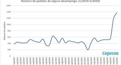 Na segunda quinzena de abril e primeira quinzena de maio, Foz apresentou aumento de 152% no número de pedidos
