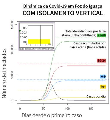 Gráfico mostra curva da Covid-19 com medidas de isolamento vertical