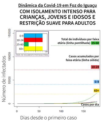 Gráfico mostra curva da Covid-19 com isolamento de 20% dos adultos