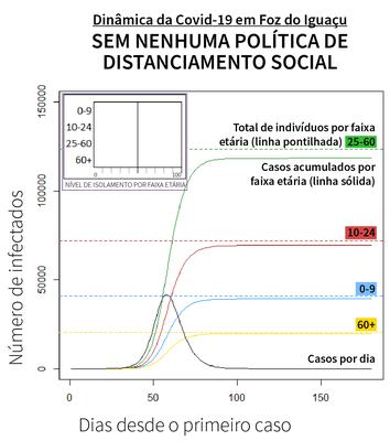 Gráfico mostra curva da Covid-19 sem nenhuma política de isolamento social