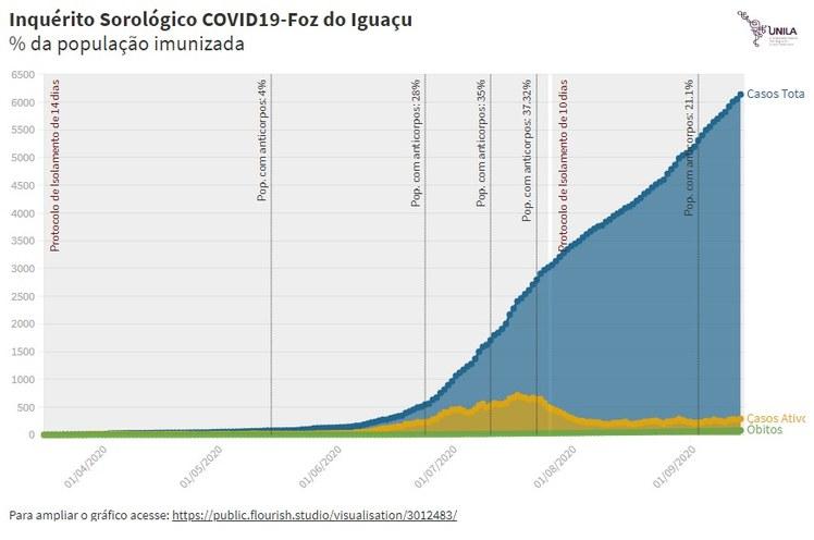 Gráfico relaciona inquérito sorológico com número de casos em Foz do Iguaçu.