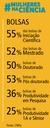 Participação feminina entre os bolsistas CNPq no Brasil