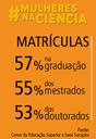 Participação feminina no ensino superior no Brasil