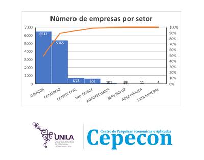 Empresas por setor em Foz do Iguaçu