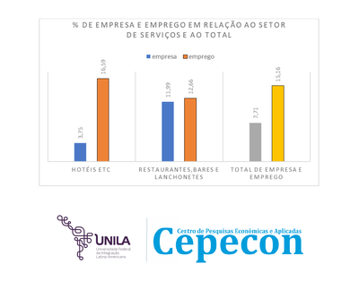 Áreas de atuação das empresas do setor serviços