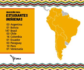 Distribuição, por país, dos inscritos no processo de seleção para indígenas; Argentina, 3; Bolívia, 1; Brasil, 147; Chile, 3; Colômbia, 16; Equador, 1; Paraguai, 3; Peru, 10; Venezuela, 1; total 104
