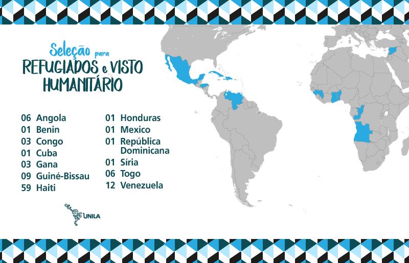 Distribuição, por país, dos inscritos no processo para refugiados e portadores de visto humanitário; Angola, 6; Benin, 1; Congo, 3; Honduras, 1; Cuba,1; Gana, 3; Guiné-Bissau, 9; Haiti, 59; México, 1; República Dominicana, 1; Síria, 1; Togo, 6; Venezuela, 12; total, 104.