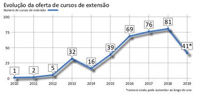 O relatório mostra que foram 76 cursos de extensão em 2017 e 81 cursos em 2018