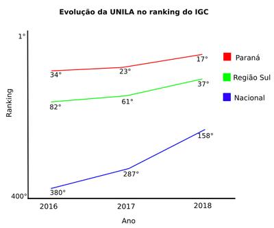 Gráfico mostra colocação da UNILA no ranking estadual, regional e nacional