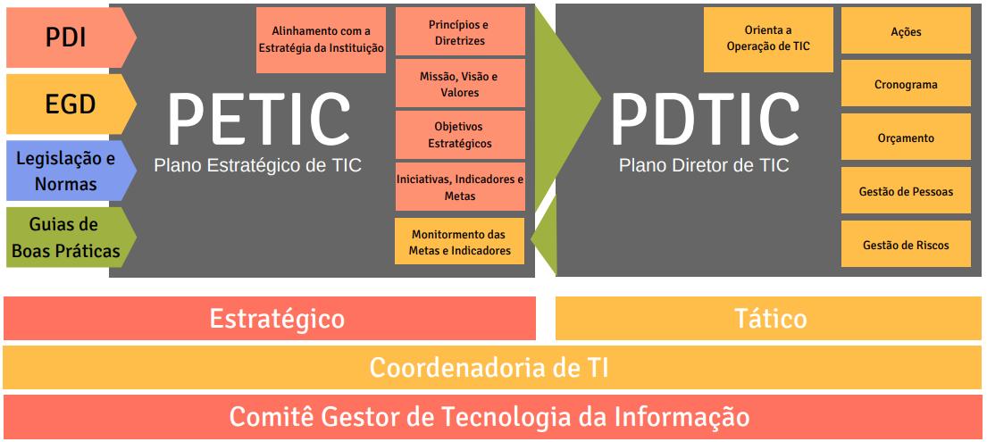 Relação PETIC PDTIC