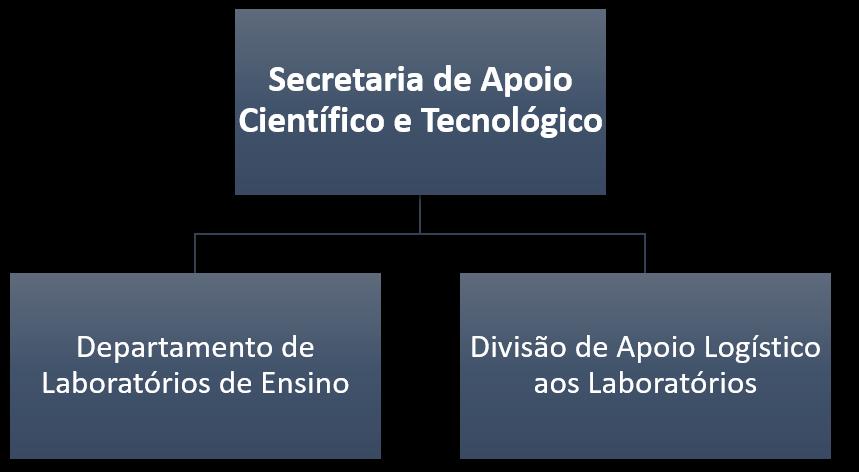 Estrutura organizacional SACT